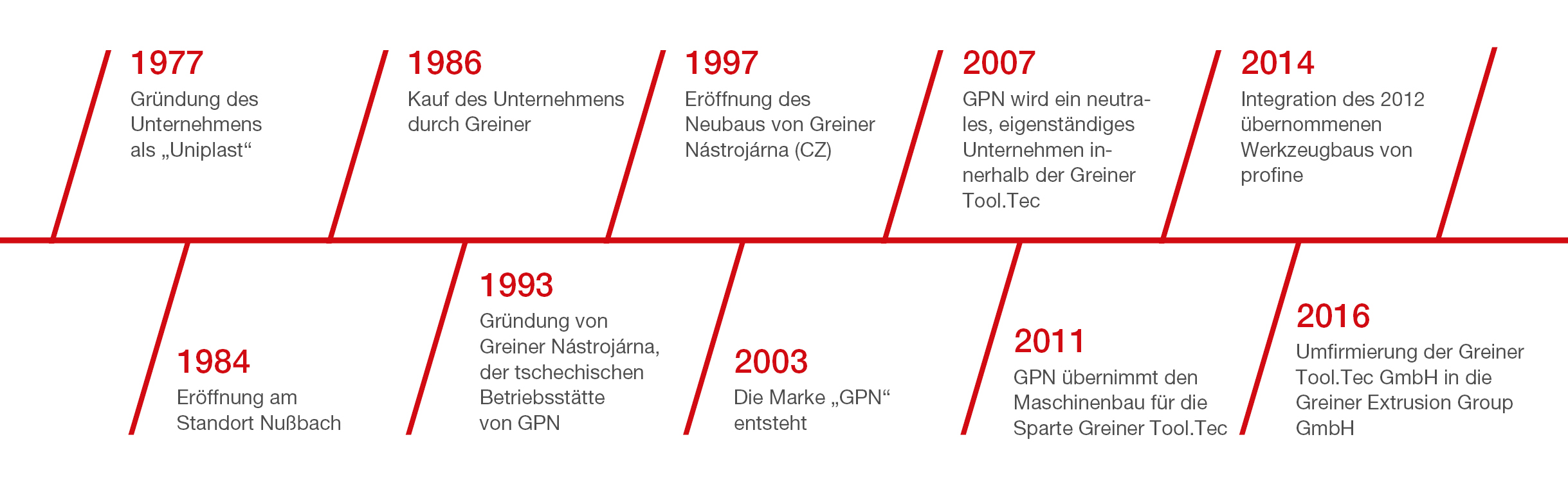 Geschichte der GPN GmbH